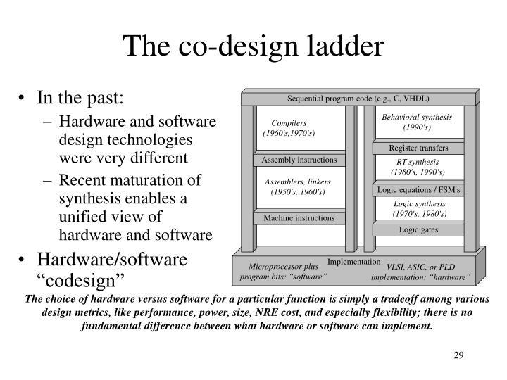 Sequential program code (e.g., C, VHDL)