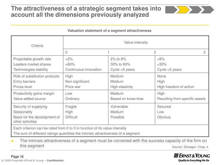 The attractiveness of a strategic segment takes into account all the dimensions previously analyzed