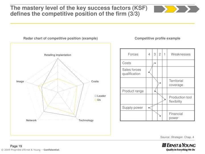 The mastery level of the key success factors (KSF) defines the competitive position of the firm (3/3)