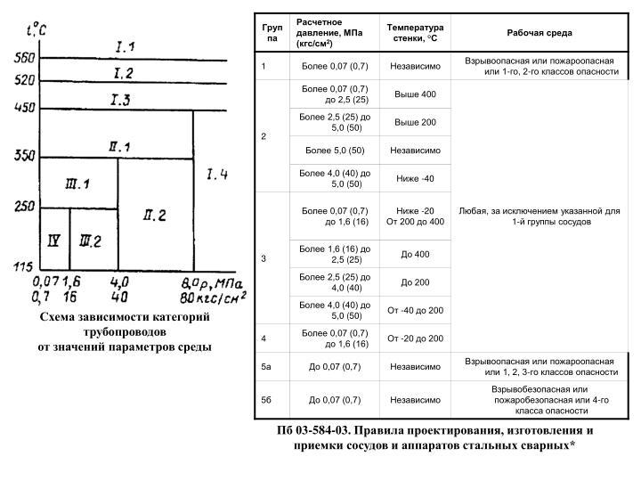 Схема зависимости категорий трубопроводов
