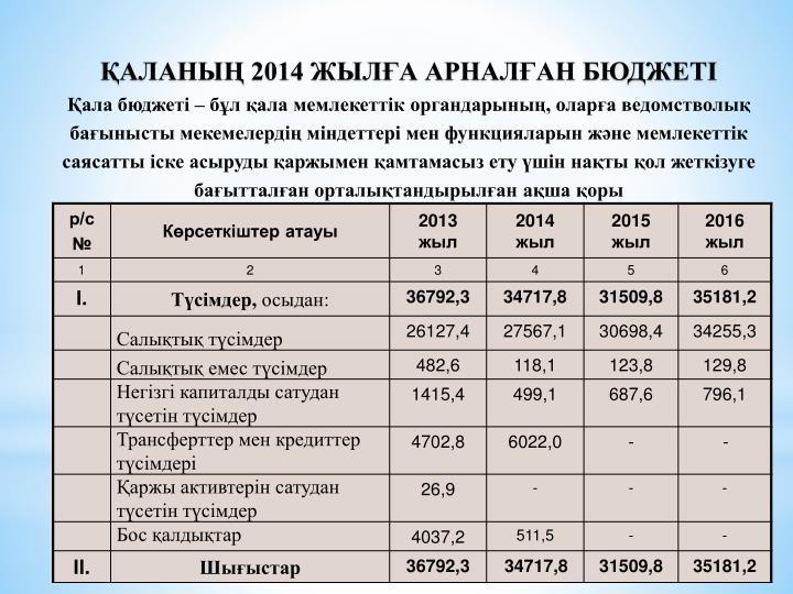ҚАЛАНЫҢ 2014 ЖЫЛҒА АРНАЛҒАН БЮДЖЕТІ