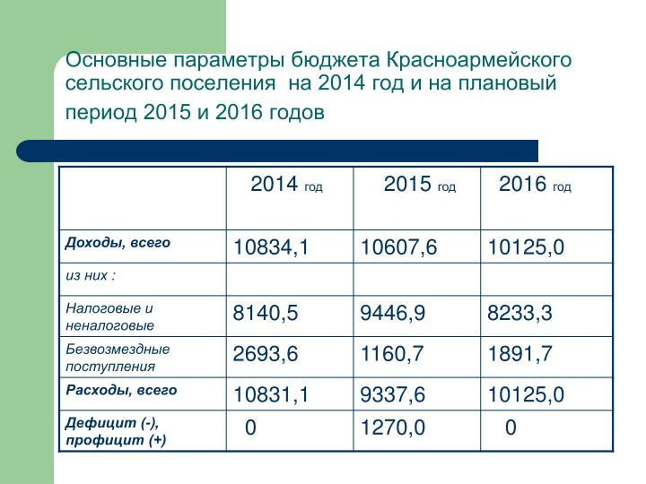 Основные параметры бюджета Красноармейского сельского поселения  на 2014 год и на плановый период 2015 и 2016 годов