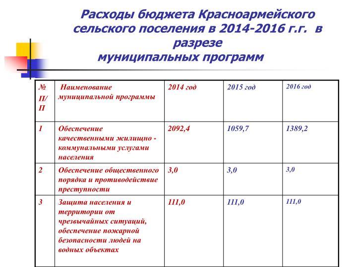 Расходы бюджета Красноармейского сельского поселения в 2014-2016 г.г.