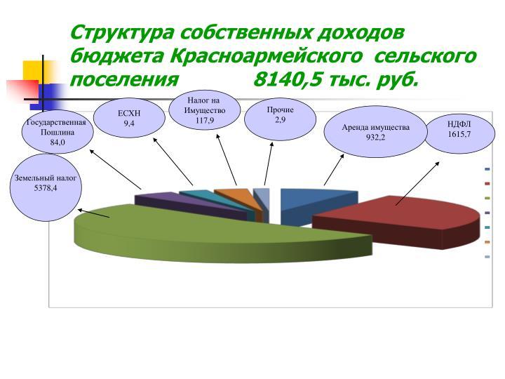 Структура собственных доходов бюджета Красноармейского  сельского поселения             8140,5 тыс. руб.
