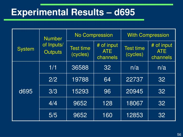 Experimental Results – d695