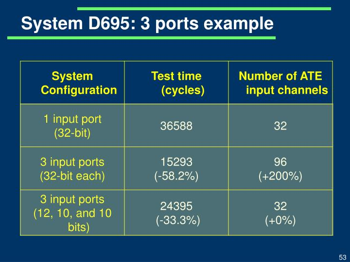System D695: 3 ports example
