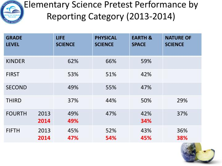 Elementary Science Pretest Performance by Reporting Category (2013-2014)