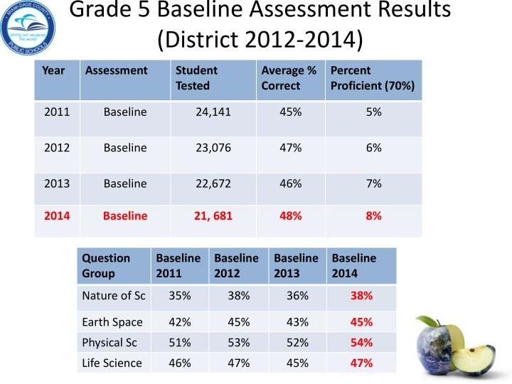 Grade 5 Baseline Assessment Results (District 2012-2014)