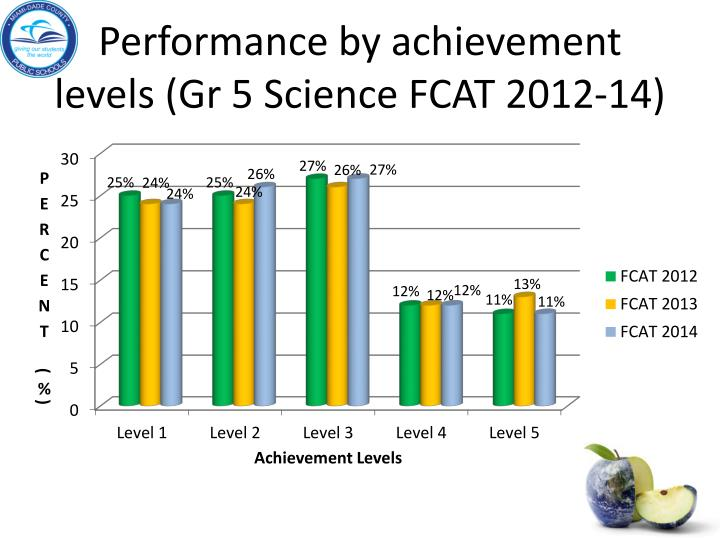 Performance by achievement levels (Gr 5 Science FCAT 2012-14)