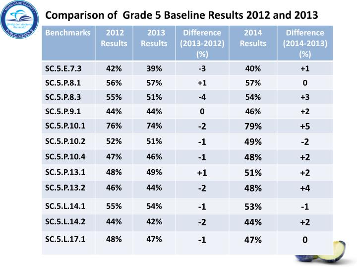 Comparison of  Grade 5 Baseline Results 2012 and 2013