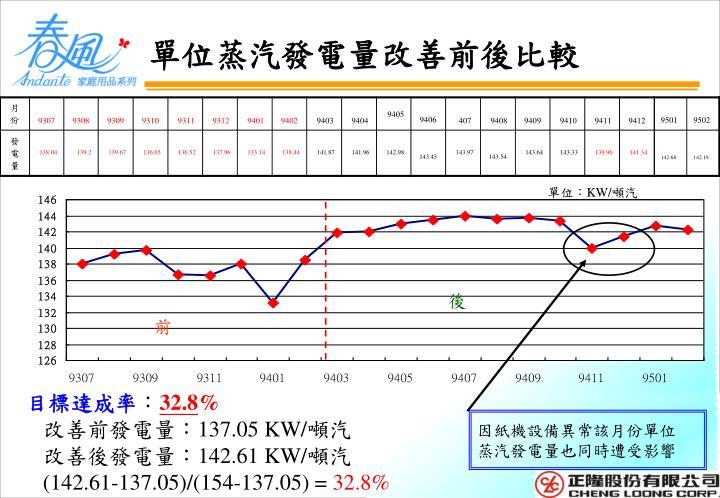 單位蒸汽發電量改善前後比較