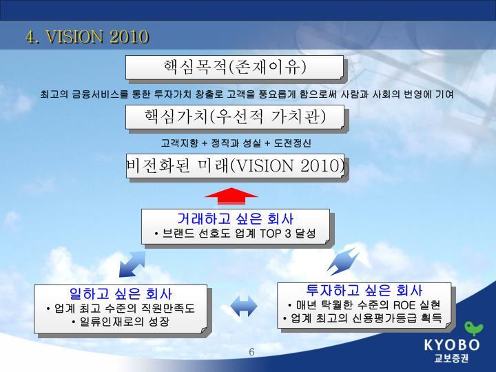 4. VISION 2010