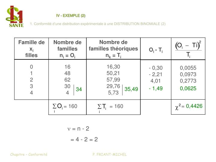 IV - EXEMPLE (2)