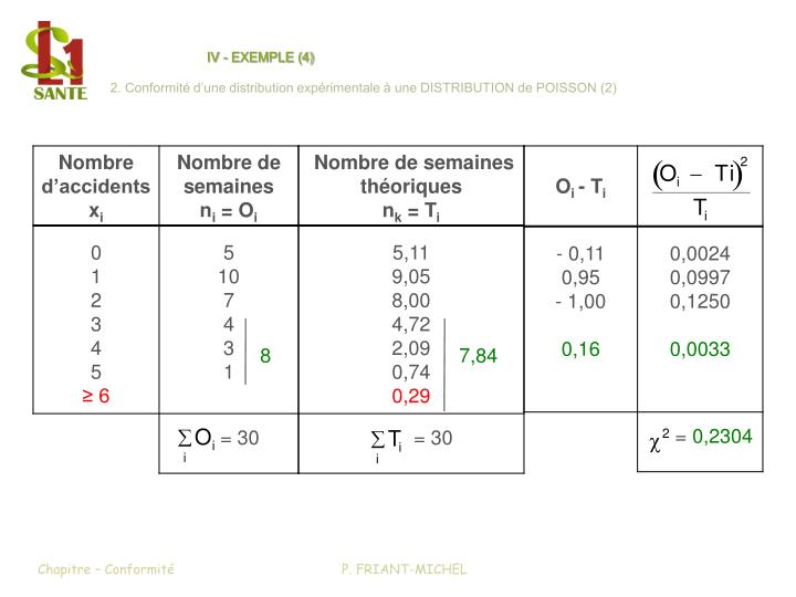 IV - EXEMPLE (4)