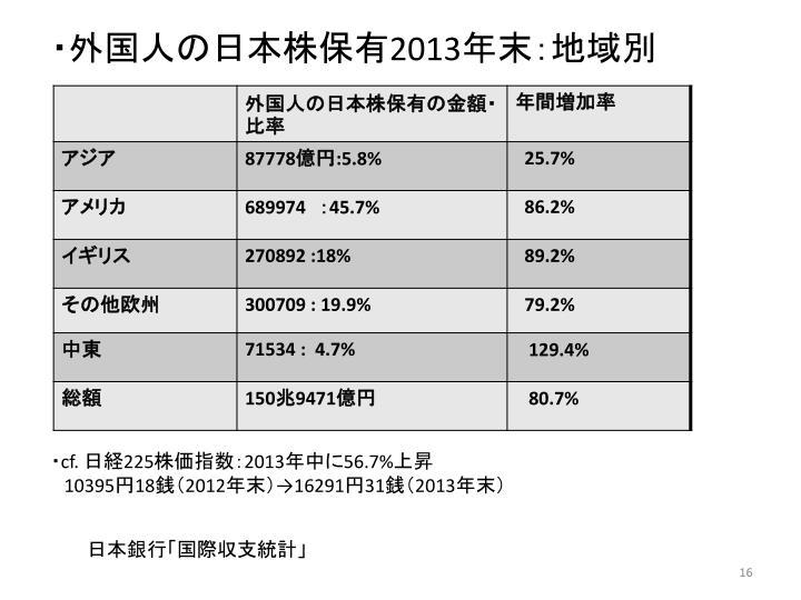 ・外国人の日本株保有
