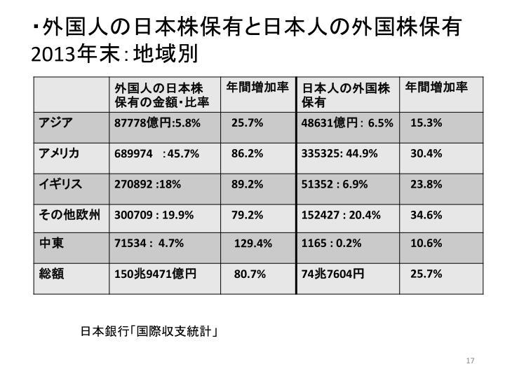 ・外国人の日本株保有と日本人の外国株保有