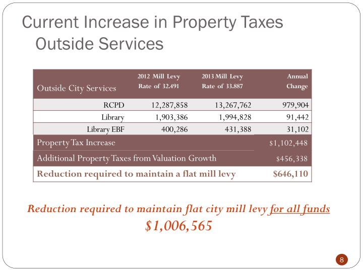 Current Increase in Property Taxes