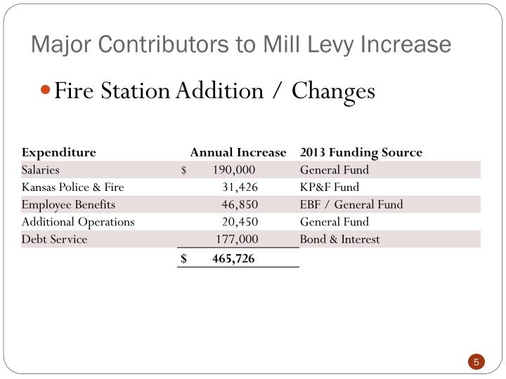 Major Contributors to Mill Levy Increase