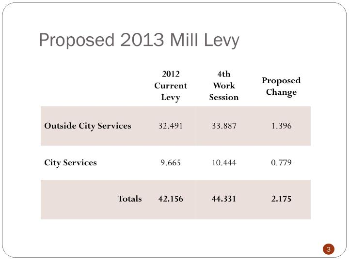 Proposed 2013 Mill Levy