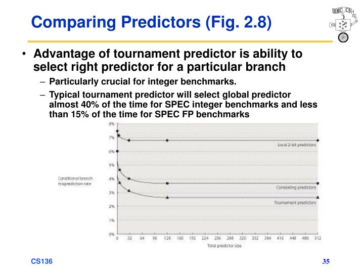 Comparing Predictors (Fig. 2.8)