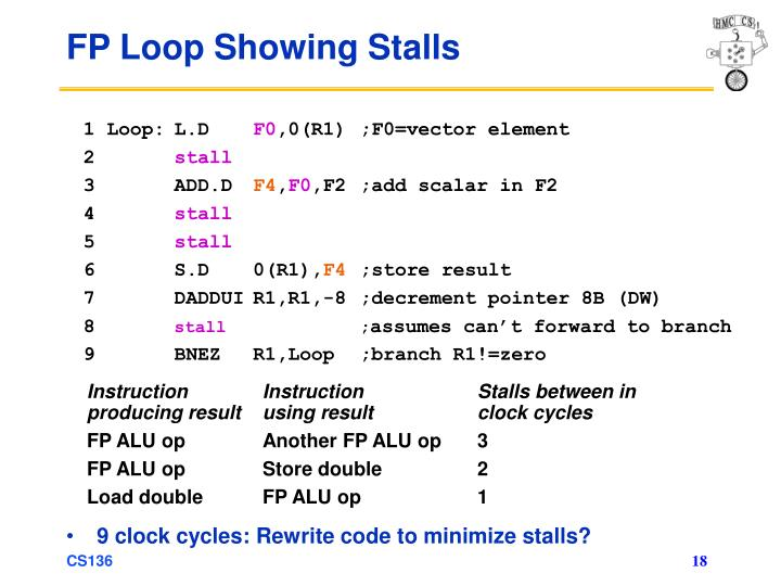 9 clock cycles: Rewrite code to minimize stalls?