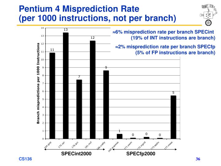 Pentium 4 Misprediction Rate