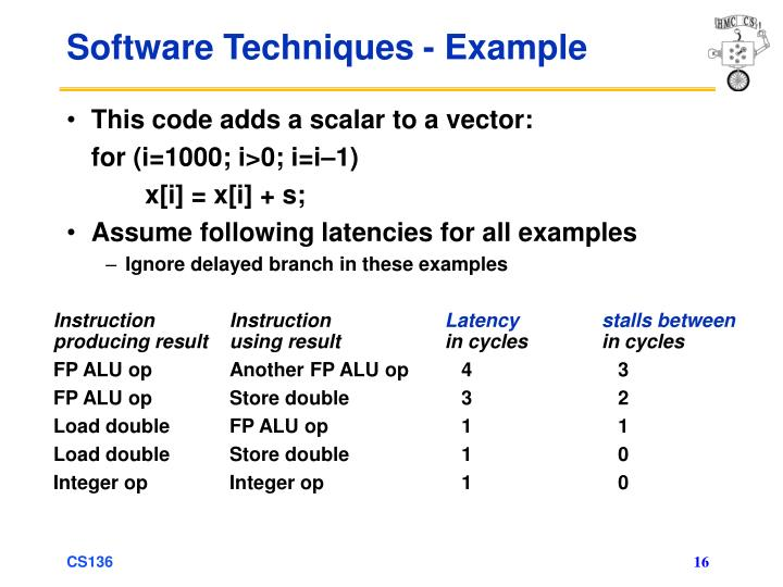 Software Techniques - Example