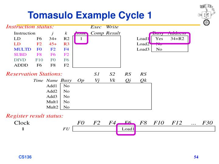 Tomasulo Example Cycle 1