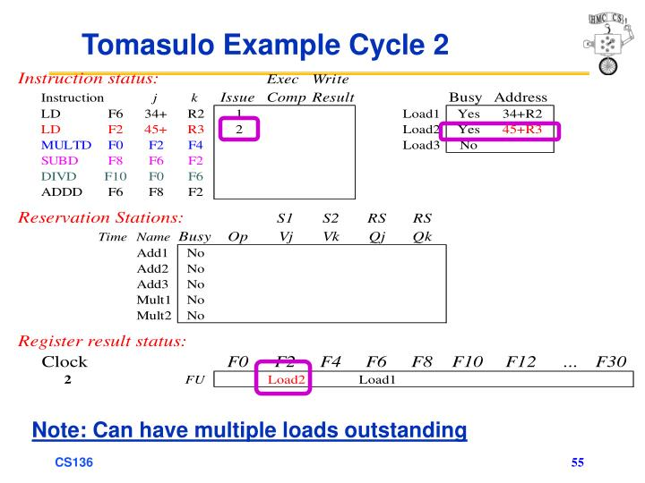 Tomasulo Example Cycle 2