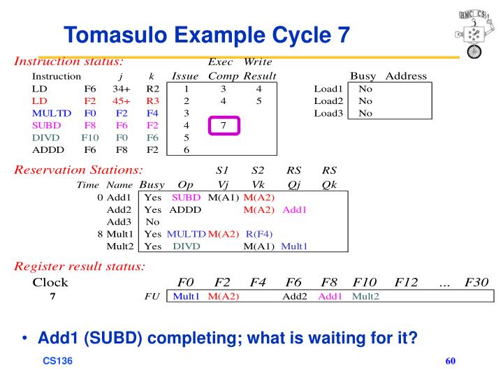 Tomasulo Example Cycle 7
