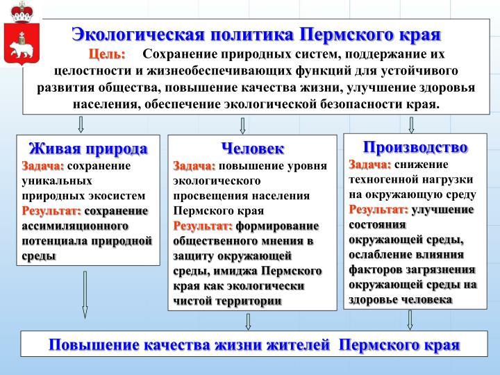 Экологическая политика Пермского края