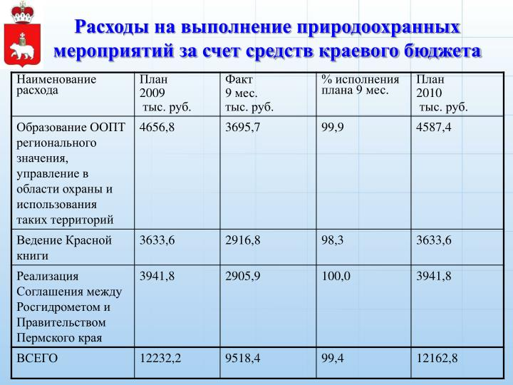 Расходы на выполнение природоохранных мероприятий за счет средств краевого бюджета