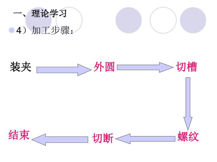 一、理论学习