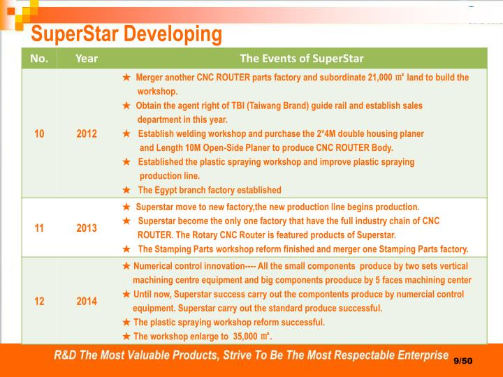 SuperStar Developing
