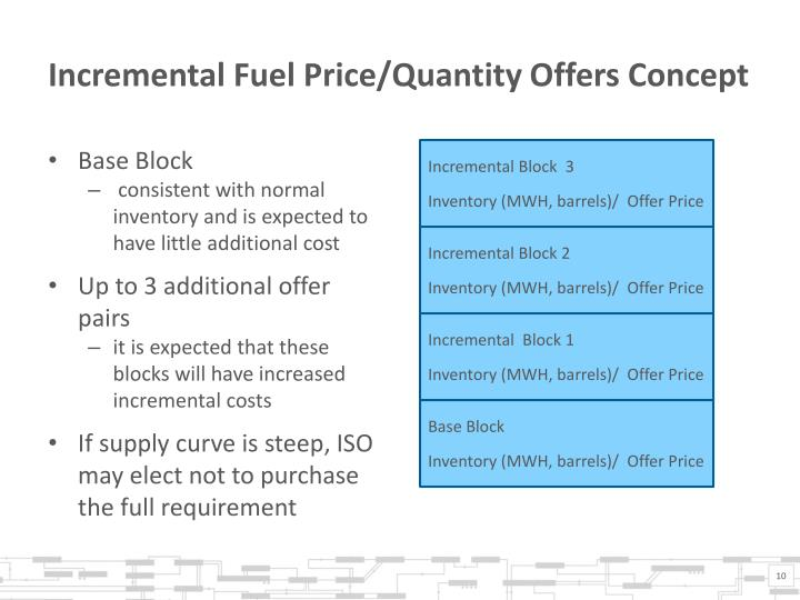 Incremental Fuel Price/Quantity Offers Concept