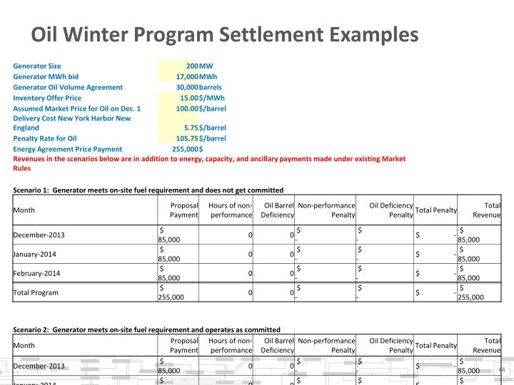 Oil Winter Program Settlement Examples