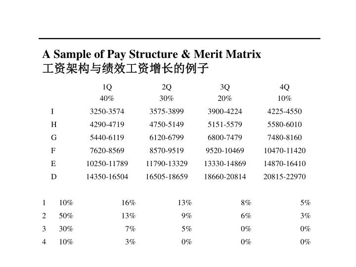 A Sample of Pay Structure & Merit Matrix