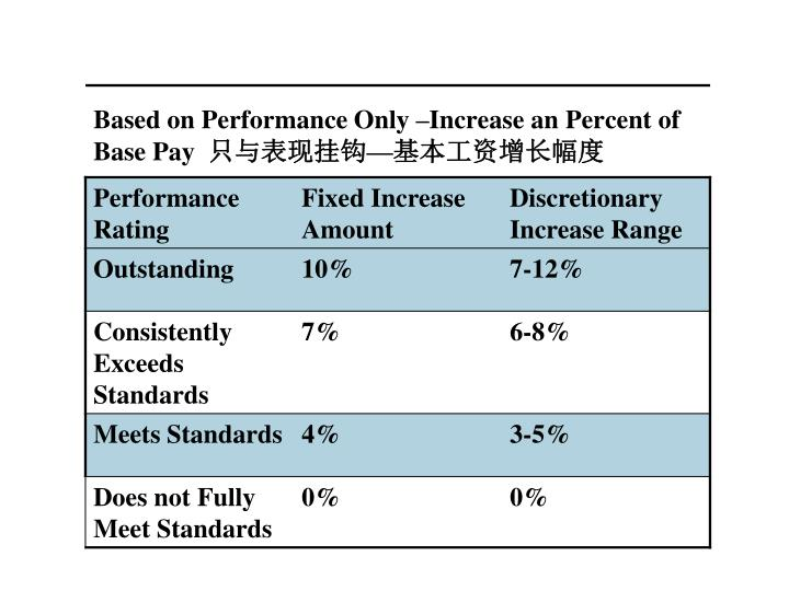 Based on Performance Only Increase an Percent of Base Pay