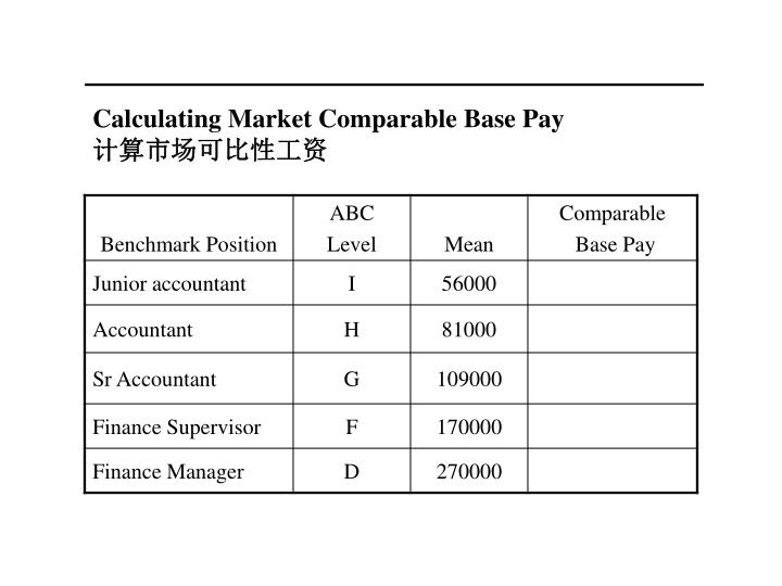 Calculating Market Comparable Base Pay