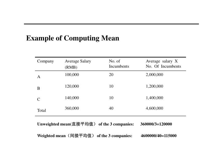 Example of Computing Mean