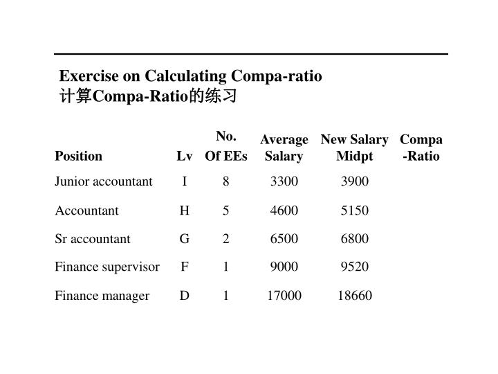 Exercise on Calculating Compa-ratio