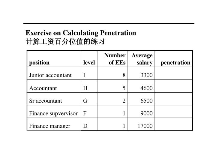 Exercise on Calculating Penetration