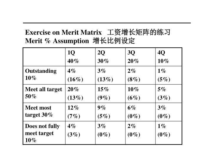 Exercise on Merit Matrix