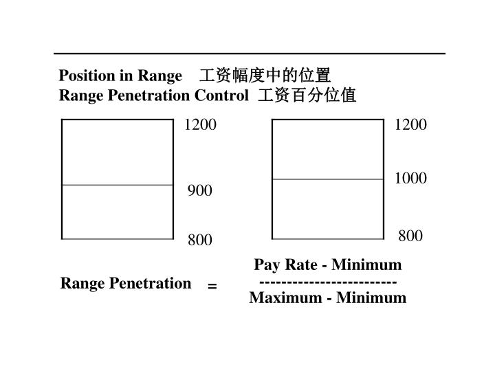 Position in Range