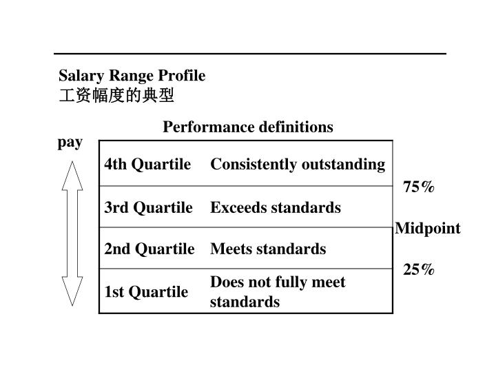 Salary Range Profile