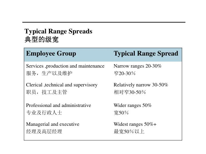 Typical Range Spreads