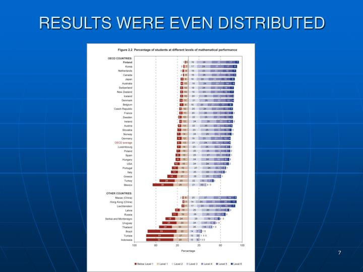 RESULTS WERE EVEN DISTRIBUTED