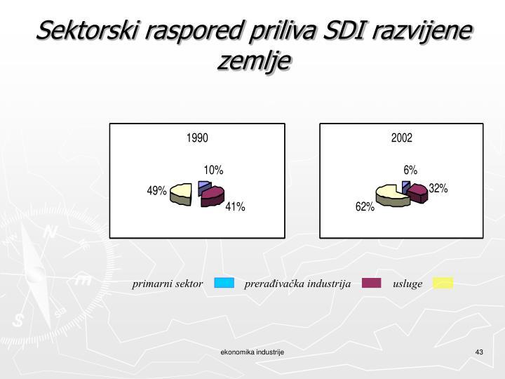 Sektorski raspored priliva SDI