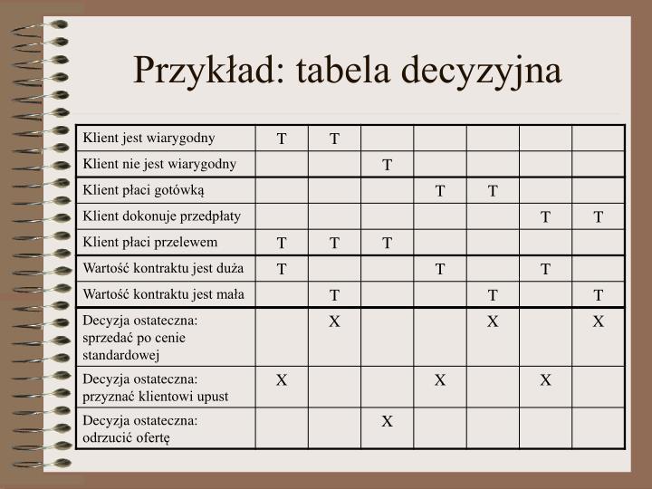 Przykład: tabela decyzyjna