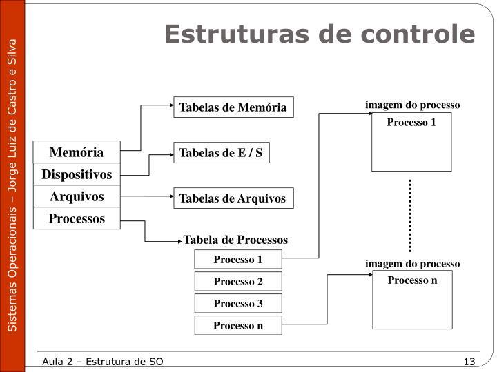 imagem do processo
